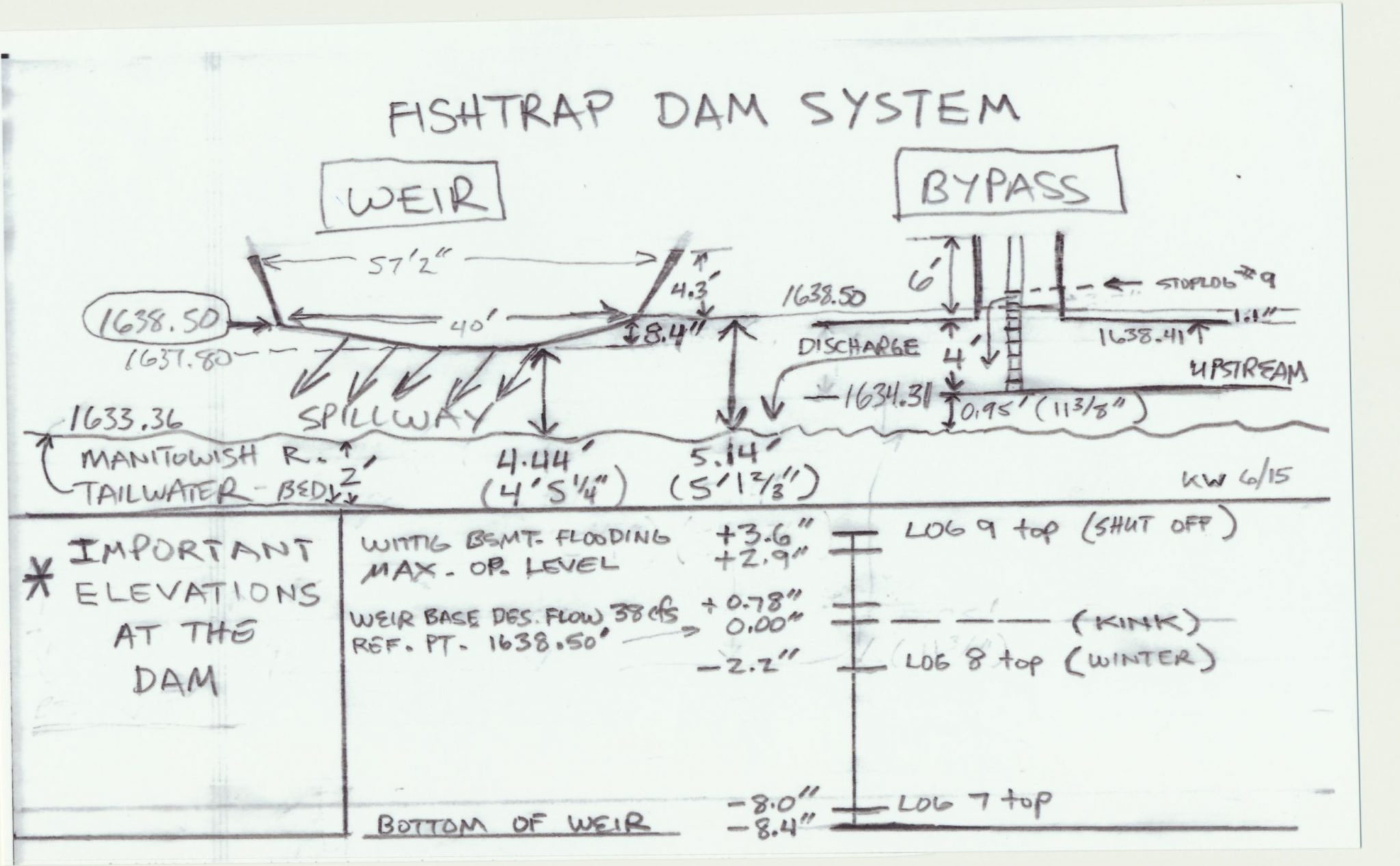 Fishtrap Dam - System Overview-Schematic